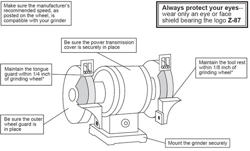 types-and-Usage-of-a-Bench-Grinder