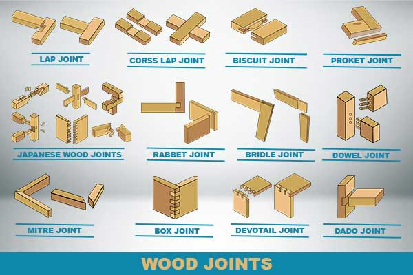 Wood-Joints